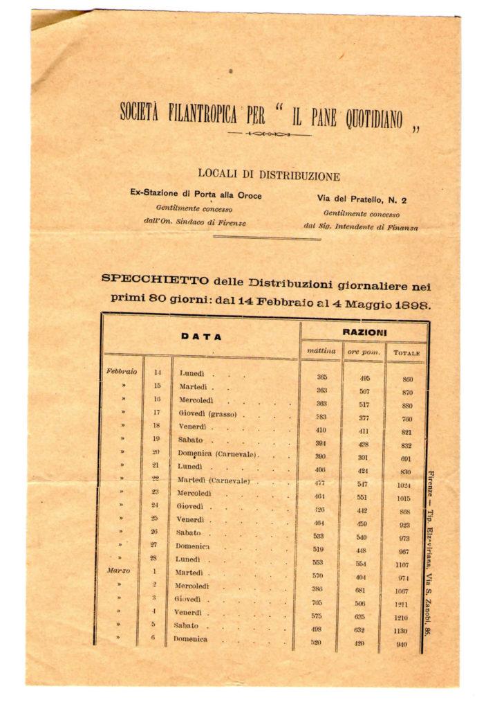 Prima distribuzione alimentare 4 maggio 1898